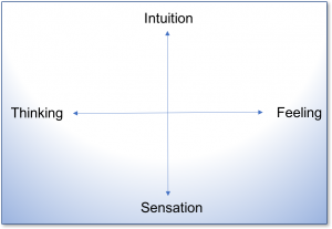 Four Ego Functions